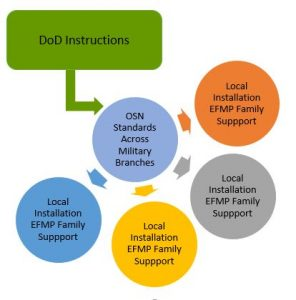"Graphic indicating relationship between OSN and local installation EFMP family support: central circle with ""OSN Standards Across Military Branches with arrows leading to 4 different circles with text ""Local Installation EFMP Family Support. Above left, a callout box with text ""DoD Instructions"" with arrow leading to circle symbolizing OSN"