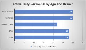 graph of average ages of military personnel by branch of service, showing average ages from 22-28 years of age