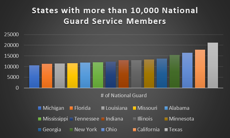 graph titlted states with more than ten thousand National Guard service members, listing Michigan, Florida, Louisiana, Missouri, Alabama, Mississippi, Tennessee, Indiana, Illinois, and Minnesota, Georgia, New York, Ohio,California and Texas