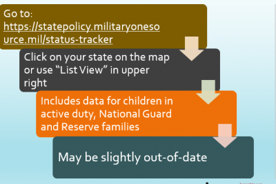 image of powerpoint slide from PDF resource: How to Find Military Family Data For Your State